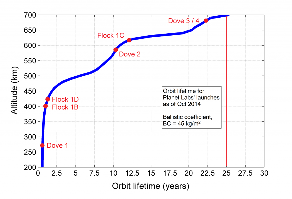 Figure 2: Predicted orbital decay lifetime for every launched Dove satellite, conservatively assuming low drag attitude attitude. Calculated with STK and current space weather predictions.